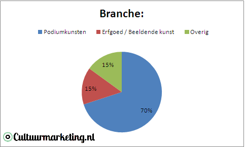 1branches