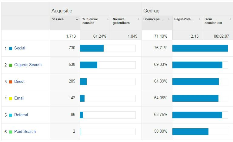 Google Analytics - Acquisitie