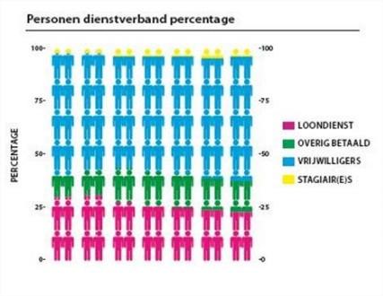 Poppodia in cijfers