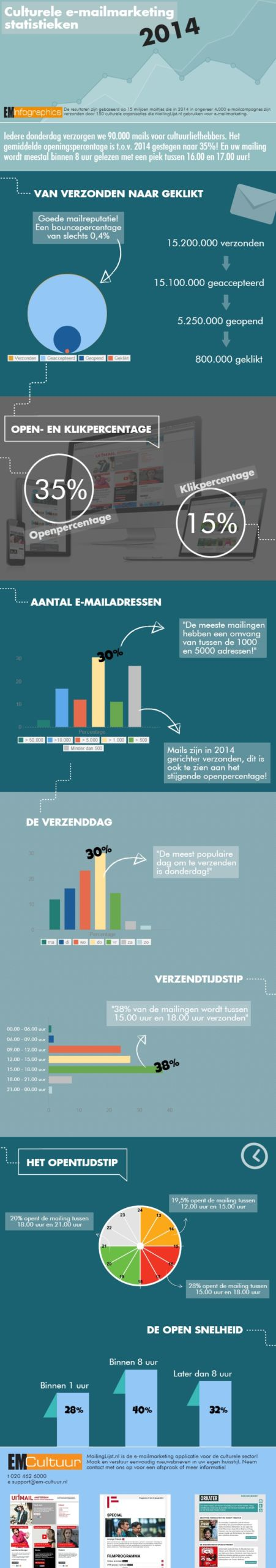 Infographic E-mailmarketing-2014