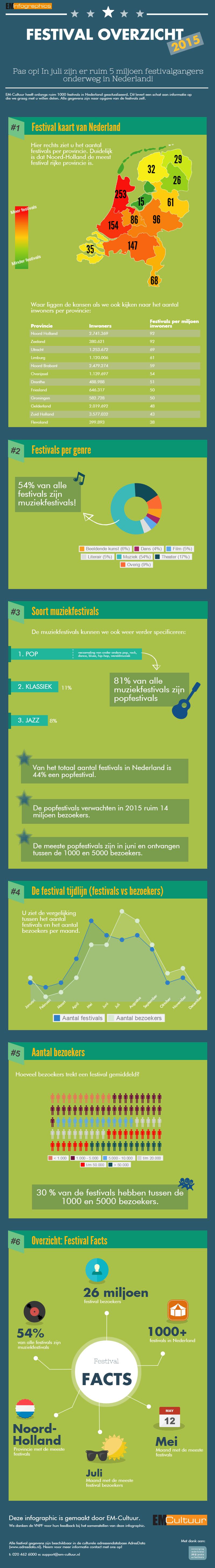 Festival Overzicht 2015 Inforgraphic