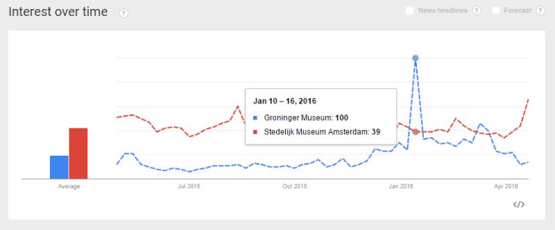 google trends groninger museum stedelijk museum