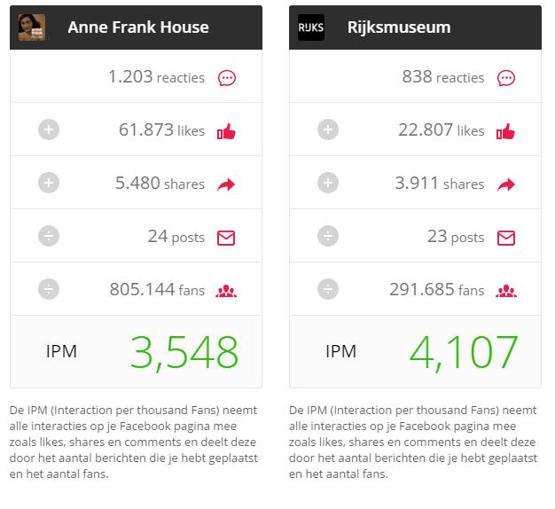 IPM-score Anne Frank Huis Rijksmuseum