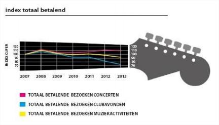 Poppodia in cijfers 2007-2013