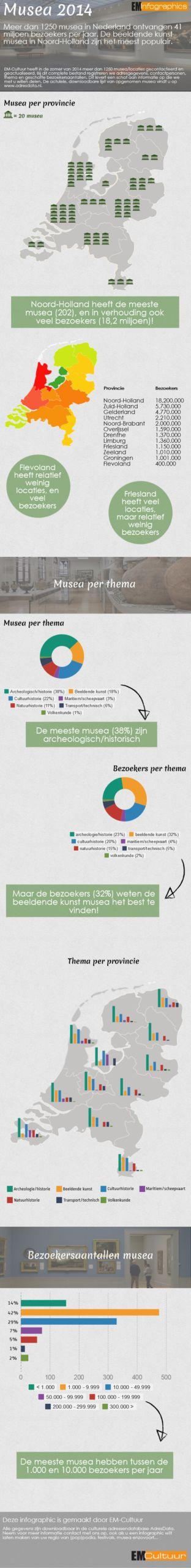 EM-Cultuur Infographic Musea 2014