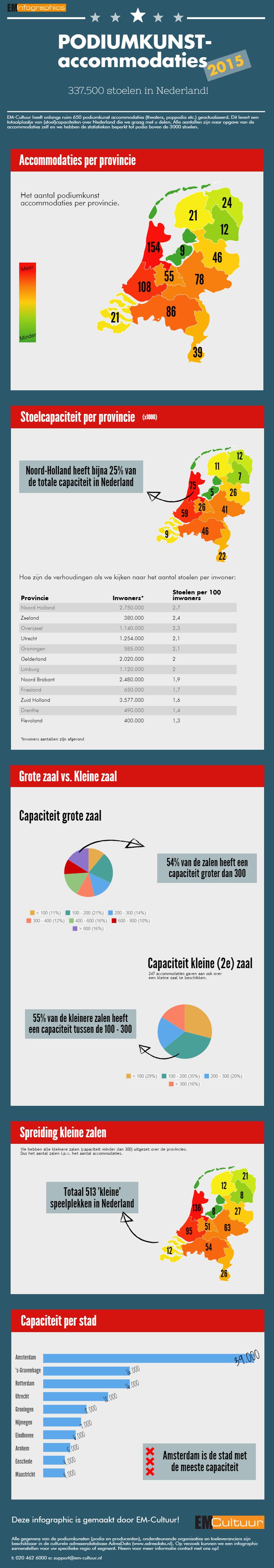 Infographic EM-Culutur
