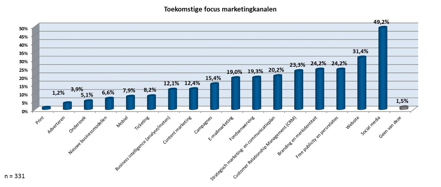 Toekomstige focus marketingkanalen-figuur