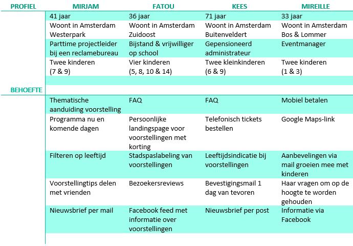 Wijzer Werven - De Krakeling tabel