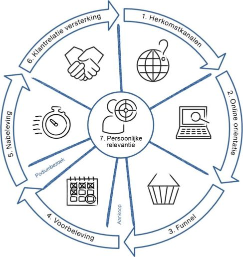 Slim analyseren: loyalere klanten door online data-analyse