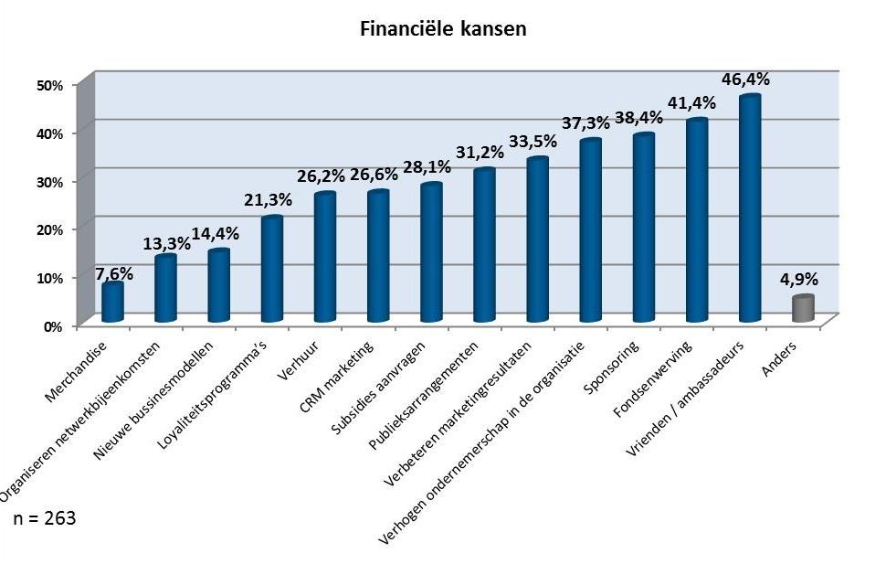financiele kansen-figuur