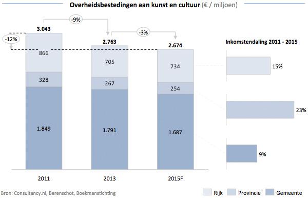 Inkomsten Nederlandse cultuursector in 2015 bijna 4,6 miljard euro
