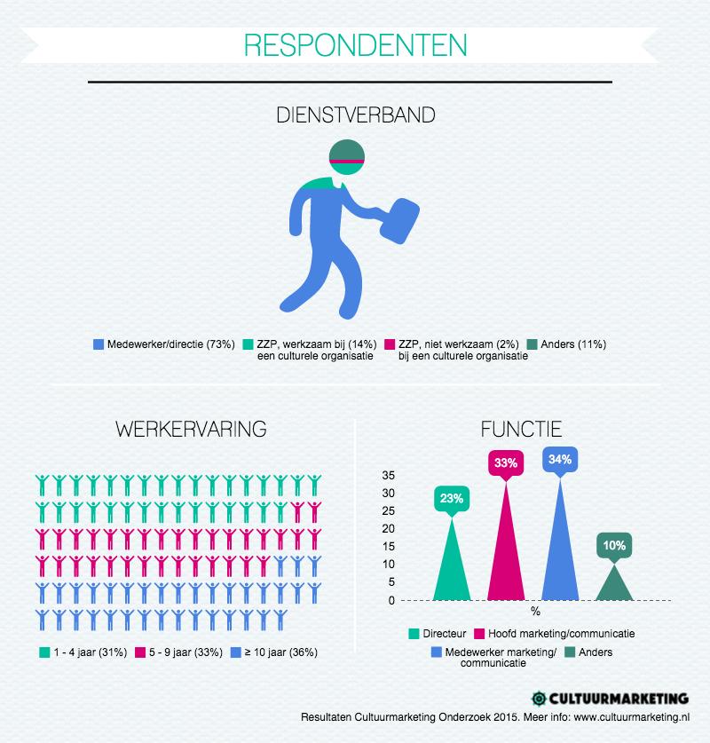 Respondenten cultuurmarketing onderzoek 2015