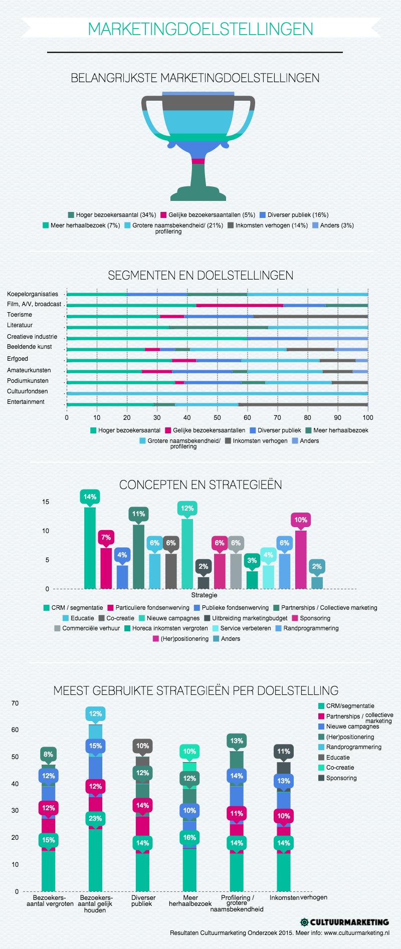 Cultuurmarketing onderzoek 2015